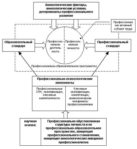 Схема. Модель сопряжения